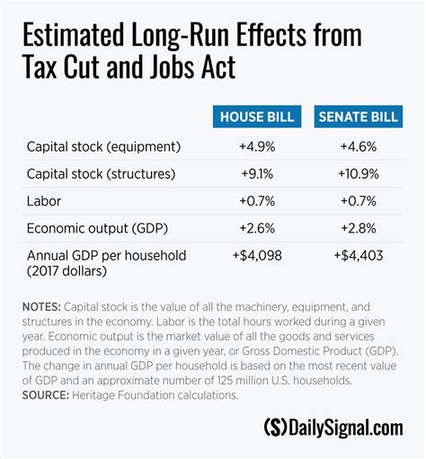 tax cuts and act the complete bill books how the gop tax bill will affect the economy ussa news