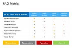 Raci Powerpoint Template by Raci Matrix Editable Powerpoint Presentation