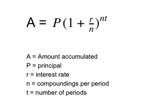 Credit Formula Math 11 Personal Finance Equations You Need To Business Insider
