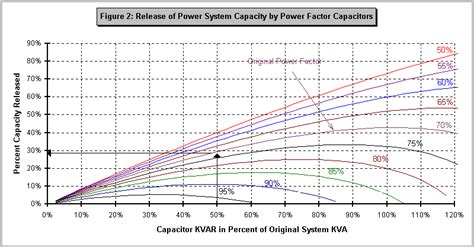 how capacitor effect power factor how does a capacitor effect power factor 28 images power factor principles alibaba