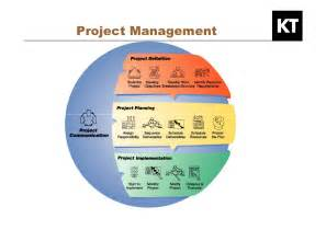 Kepner Tregoe Project Management Templates by Kepner Tregoe Developing Your Hr Project Management Skills