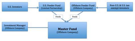 master feeder structure diagram master feeder structure