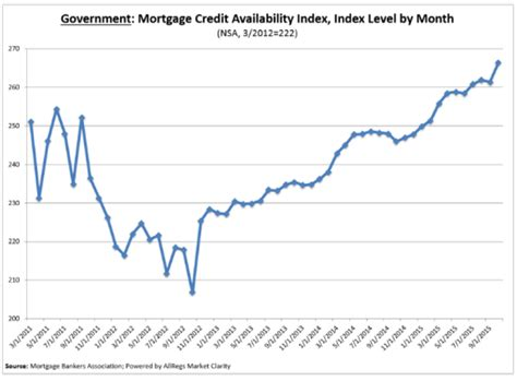 Mba Mortgage Credit Availability Index by U S Mortgage Credit Availability Expands In October