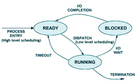 process states in operating system with diagrams process management