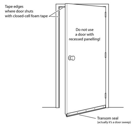 Door Noise Blocker by Mobile Home Soundproofing Material At Soundproofing Co