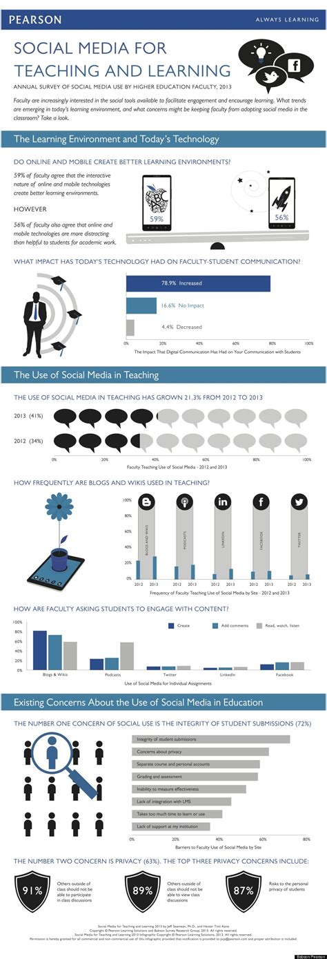 Babson Acceptance Rate Mba by Infographic Professors Use Of Social Media On Cus