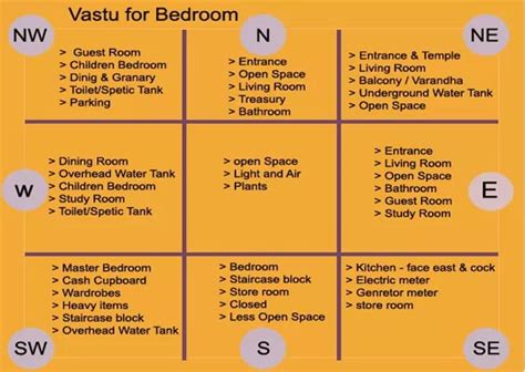 north west bedroom vastu remedies vastu consultant cumbum leading vastu shastra expert theni