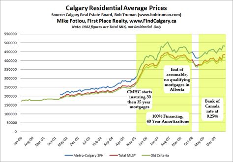 calgary historical average house prices sales timeline