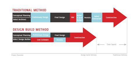 design and build procurement system risks stratton development construction stratton development