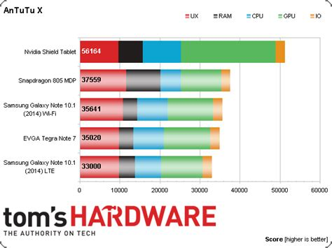 best tablet benchmark benchmarks cpu nvidia shield la tablette de jeu nomade