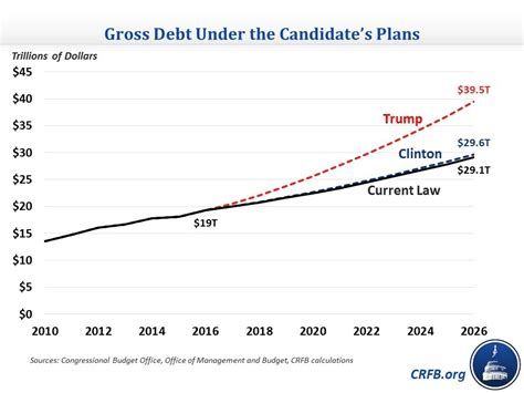 How Many Times Has Obama Raised The Debt Ceiling by Fumes 19 Trillion National Debt But His Plan