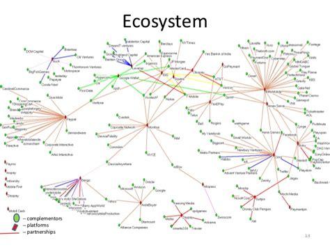 mobile payment ecosystem mobile payment ecosystem analysis
