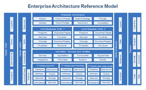 Enterprise Architecture Reference Model Dragon1 Enterprise Architecture Standards Template