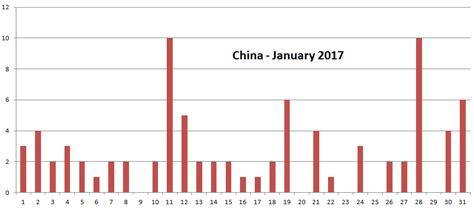 earthquake prediction 2017 earthquake prediction china earthquake predictions for