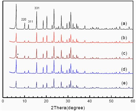 xrd pattern of zeolite x synthesis characterization of cosalen nay and the