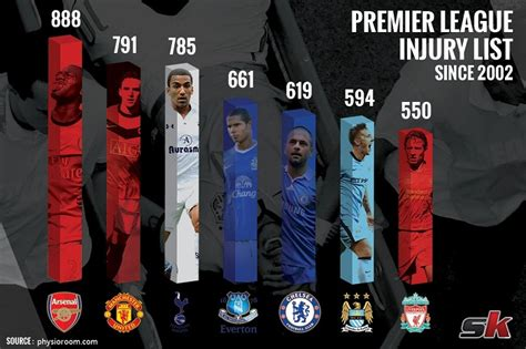 epl injury table infographic number of injuries suffered by top premier