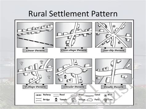 types pattern and morphology of rural settlement in india department of history and geography ppt download