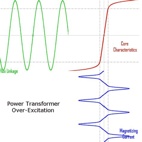 inductance transformer wiki inductor saturation wiki 28 images electrical element inductor inductor increase current