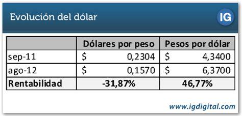 cuanto es un dolar en pesos 191 en cu 225 nto estar 225 el d 243 lar dentro de un a 241 o inversor global