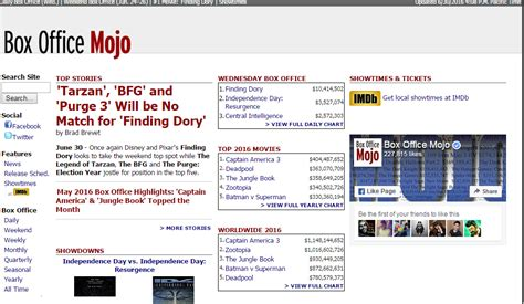 Box Office Mojo by Top 10 Best Social Network For