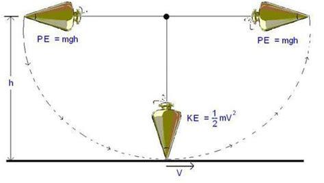 swinging pendulum experiment swinging pendulum for high school activity