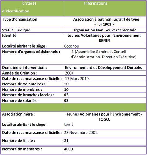 chapitre i cadre institutionel de l ong jeunes volontaires