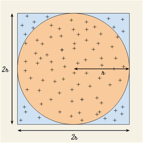 Square Pie In The Eco Circle by The Pi Day Challenge For The Most Expressive Code