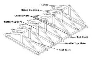 Gable Roof Section Palmerston Construction Details Summerwood Products