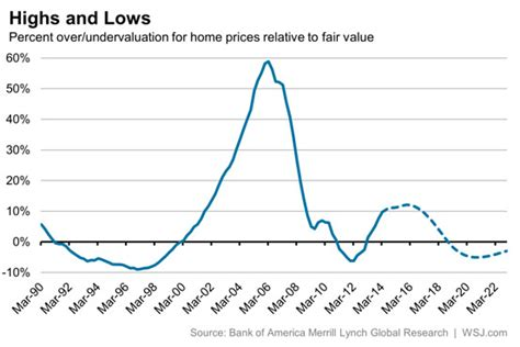 housing market forecast image gallery housing market forecast