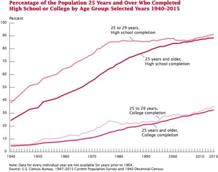 Higher Education In The United States Wikipedia