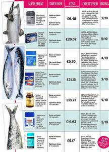 best omega 3 6 9 supplement brand is your omega 3 fish supplement any or a load