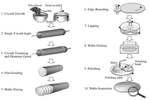an integrated circuit manufacturer produces wafers that contain 18 chips semiconductor manufacturing process semiconductor device fabrication basics part 1