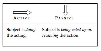 linguistic pattern of active and passive voice latin grammar study aids latin is english