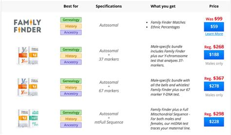 Best Dna Ancestry Test 2017 23andme Vs Ancestry Vs Ftdna ... Family Tree Dna Coupon Code 2017