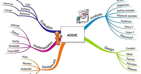 design brief mind map elearning nuts and bolts the addie model
