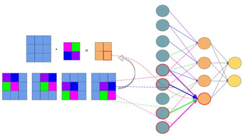 github numpy tutorial only numpy implementing convolutional neural network