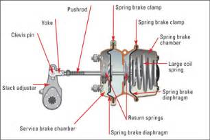 Air Brake System On Tractor Trailer Air Brakes And Truck Safety