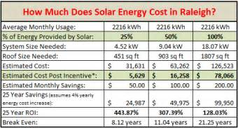 how much does it cost to add solar power raleigh green