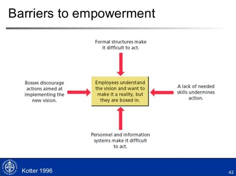 kotter barriers to change leading change teigland