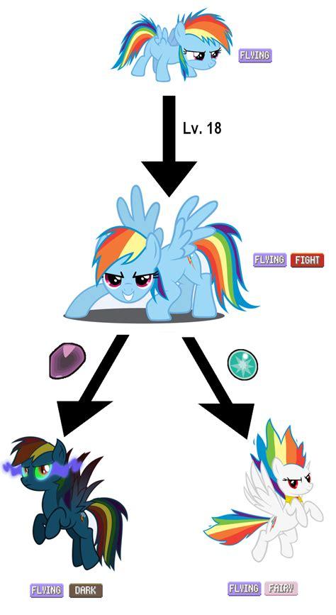 Mlp Rainbow Dash Meme - rainbow dash evolution line my little pony friendship
