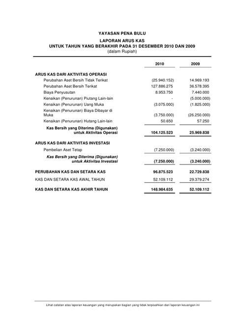 format laporan tahunan yayasan opini auditor independen dan laporan keuangan yayasan
