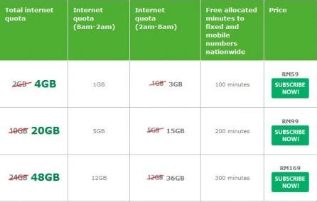 internet plans for home use maxis home wireless internet from rm59 month for 4gb data