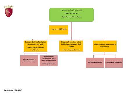 ufficio cambio roma roma capitale sito istituzionale organigramma