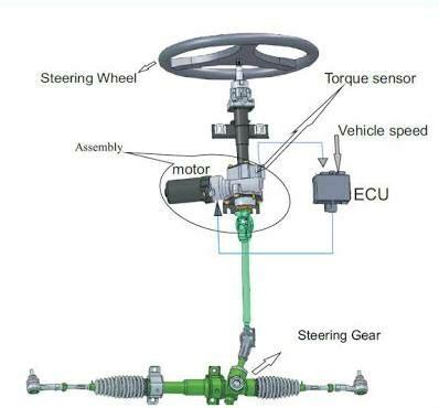 electric power steering is grabbing the wheel electric power steering column noise motor vehicle maintenance repair stack exchange
