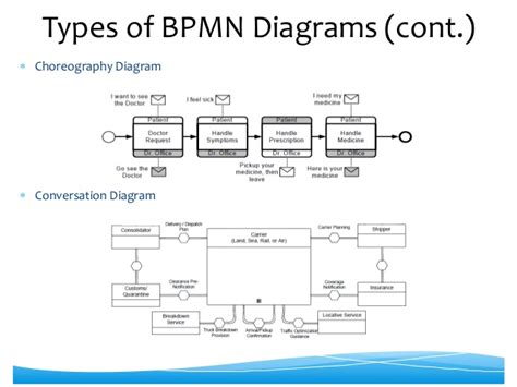 bpmn diagram types conversation diagram bpmn image collections how to guide and refrence