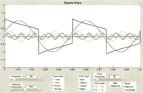 high pass filter on square wave square waves and dc content deconstructing complex waveforms page 2 of 3 prosoundweb