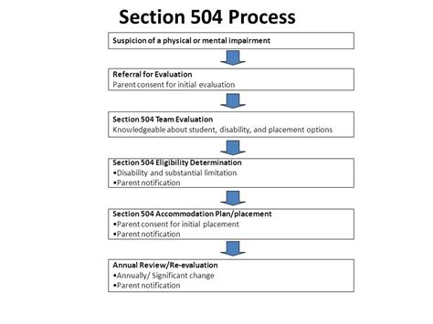 Section 504 Goes To The Movies Ppt Download