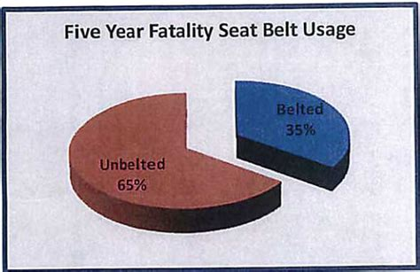 seatbelt use increase 2015 tougher seat belt law moves forward midtown kc post