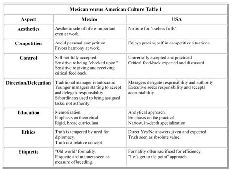 Cultural Influences On Food Worksheet Answers