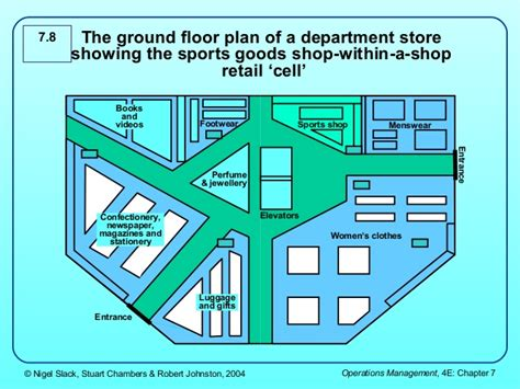 supermarket cell layout 3 layout and flow